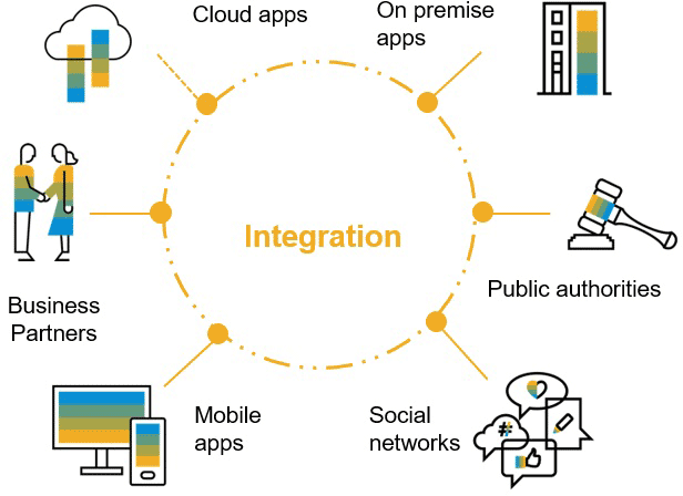 How systems integration can help your business - SAP Business One