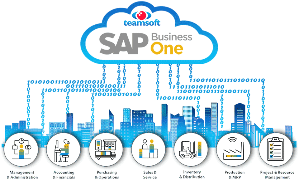 Your entire business can operate from anywhere with SAP Business One in the cloud from Teamsoft
