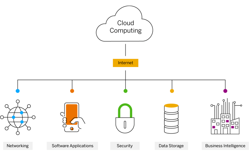 Cloud Computing from SAP diagram